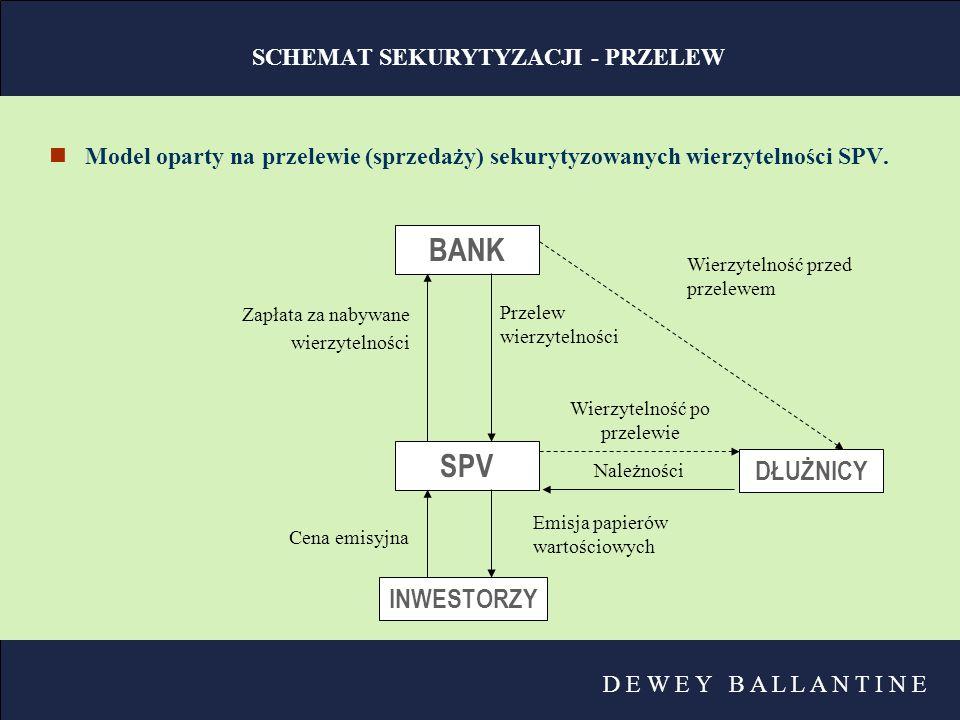 D E W E Y B A L L A N T I N E PRAWO UPADŁOŚCIOWE nW przypadku przelewu wierzytelności, w razie upadłości inicjatora, wierzytelności nie wchodzą do masy upadłości nW przypadku subpartycypacji:  w skład masy upadłości upadłego banku będącego stroną umowy o subpartycypację nie wchodzą wierzytelności będące przedmiotem tej umowy  fundusz sekurytyzacyjny wstępuje w prawa upadłego z tytułu wierzytelności sekurytyzowanych oraz zabezpieczeń tych wierzytelności  syndyk przekazuje funduszowi sekurytyzacyjnemu świadczenia otrzymane od dłużników z tytułu wierzytelności sekurytyzowanych oraz dłużników z tytułu zabezpieczeń tych wierzytelności nZastrzeżenie: tzw.