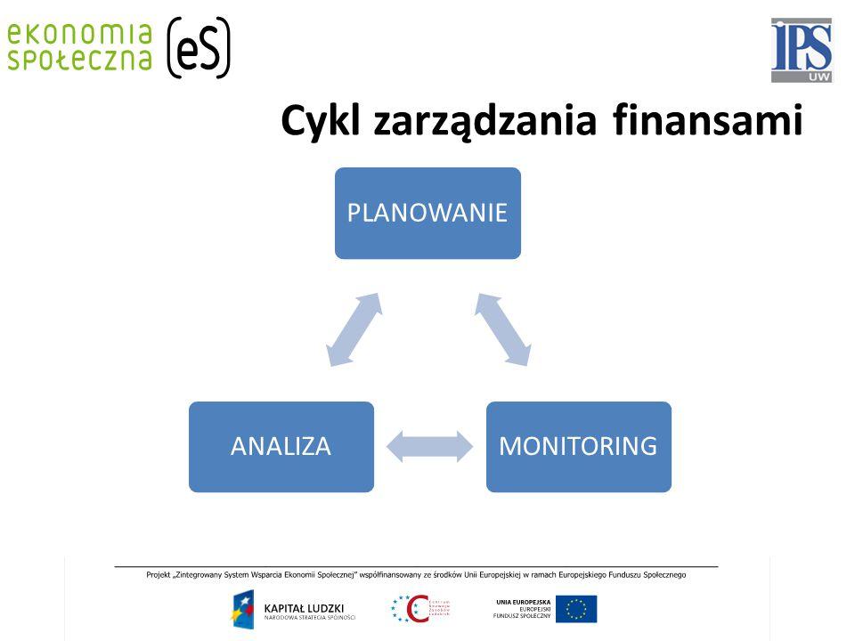 Cykl zarządzania finansami PLANOWANIEMONITORINGANALIZA