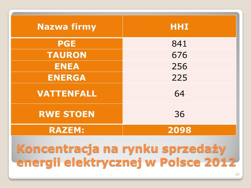 Koncentracja na rynku sprzedaży energii elektrycznej w Polsce 2012 Nazwa firmyHHI PGE841 TAURON676 ENEA256 ENERGA225 VATTENFALL64 RWE STOEN36 RAZEM:20