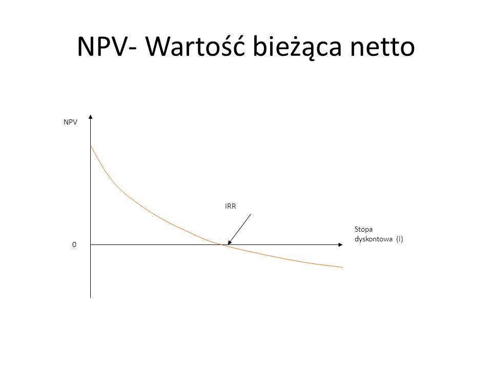 NPV- Wartość bieżąca netto Stopa dyskontowa (i) IRR NPV 0