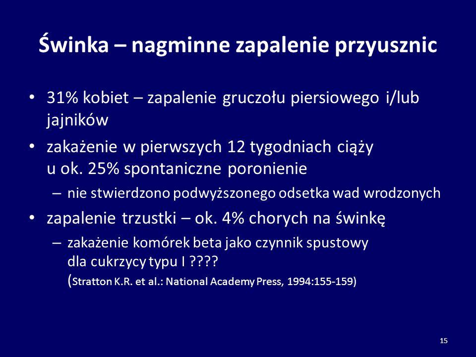 Świnka – nagminne zapalenie przyusznic 31% kobiet – zapalenie gruczołu piersiowego i/lub jajników zakażenie w pierwszych 12 tygodniach ciąży u ok. 25%