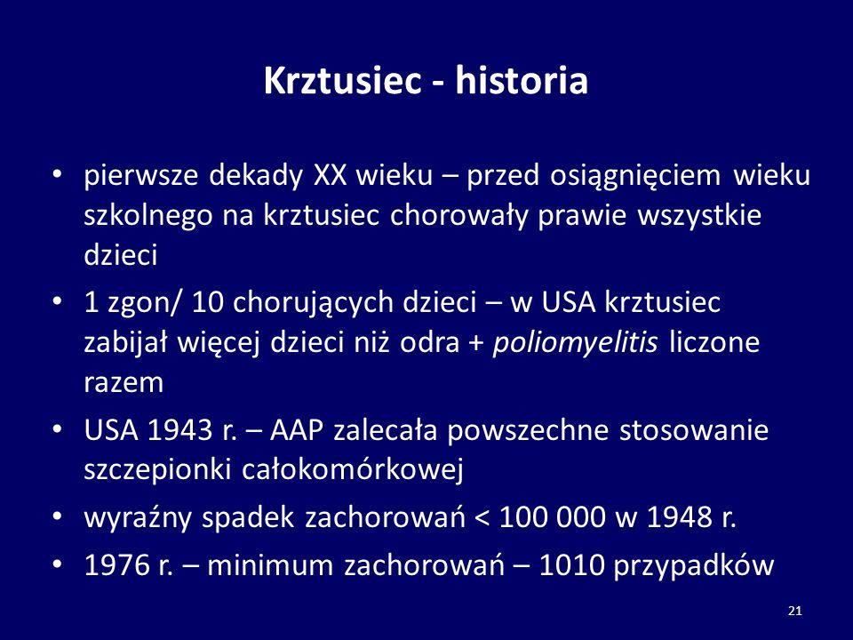 Krztusiec - historia pierwsze dekady XX wieku – przed osiągnięciem wieku szkolnego na krztusiec chorowały prawie wszystkie dzieci 1 zgon/ 10 chorujący