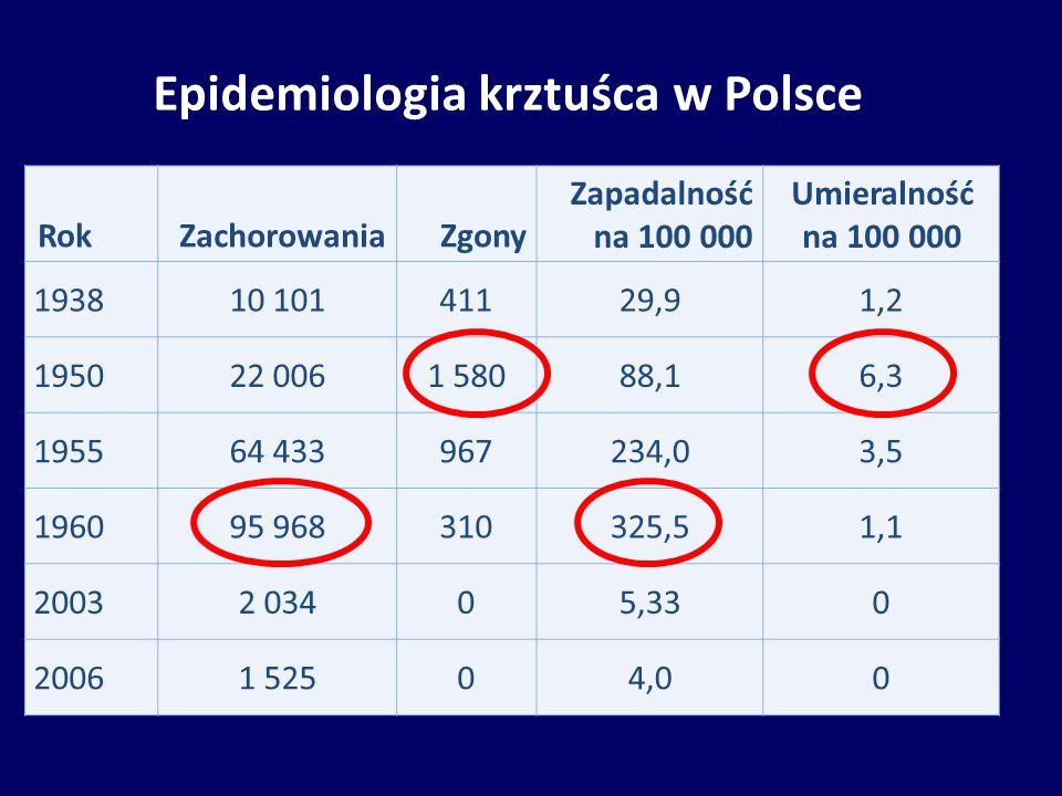 Epidemiologia krztuśca w Polsce RokZachorowaniaZgony Zapadalność na 100 000 Umieralność na 100 000 193810 10141129,91,2 195022 0061 58088,16,3 195564