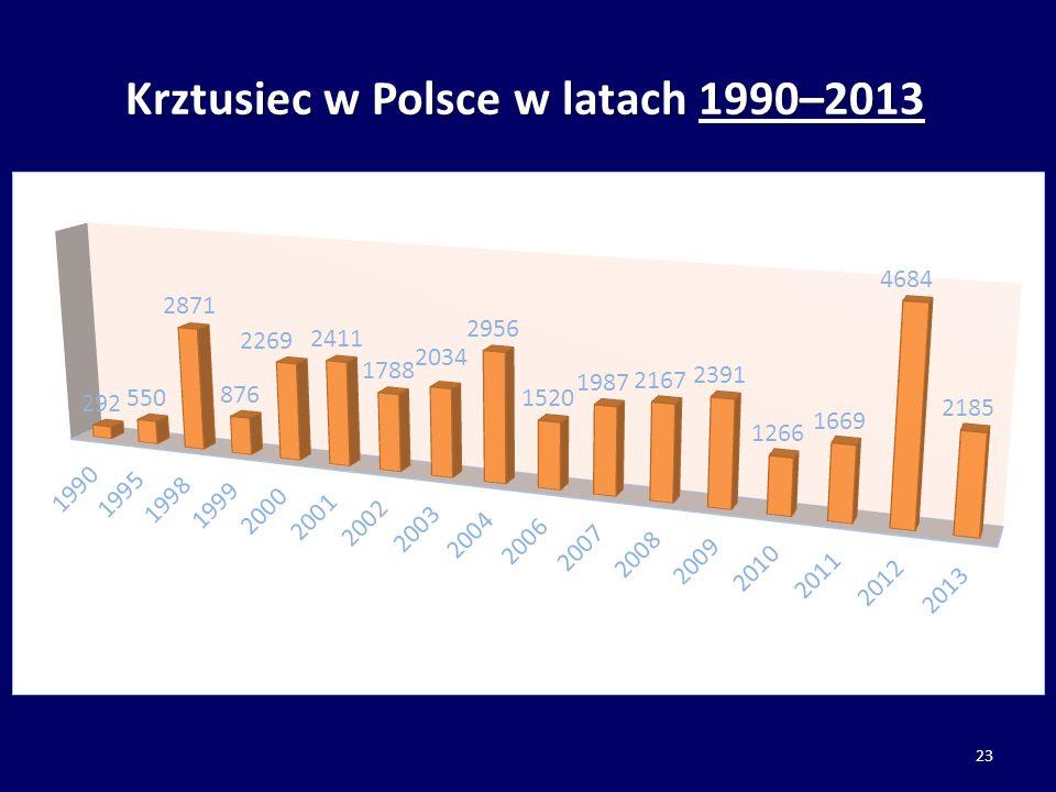 Krztusiec w Polsce w latach 1990–2013 23