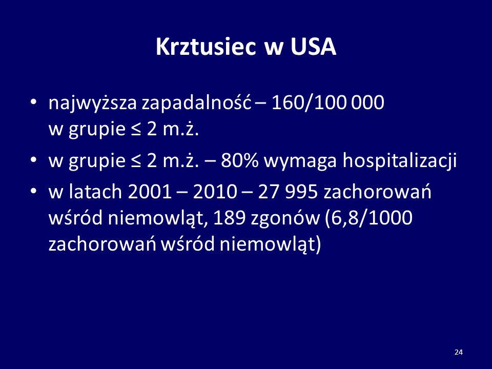 Krztusiec w USA najwyższa zapadalność – 160/100 000 w grupie ≤ 2 m.ż. w grupie ≤ 2 m.ż. – 80% wymaga hospitalizacji w latach 2001 – 2010 – 27 995 zach