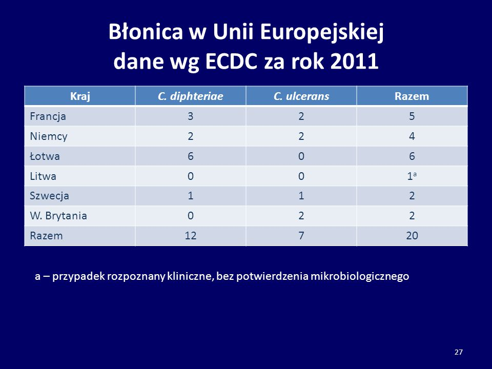 Błonica w Unii Europejskiej dane wg ECDC za rok 2011 KrajC. diphteriaeC. ulceransRazem Francja325 Niemcy224 Łotwa606 Litwa001a1a Szwecja112 W. Brytani