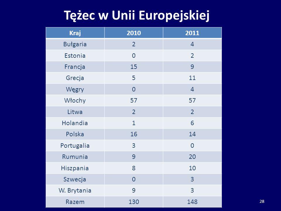 Tężec w Unii Europejskiej 28 Kraj20102011 Bułgaria24 Estonia02 Francja159 Grecja511 Węgry04 Włochy57 Litwa22 Holandia16 Polska1614 Portugalia30 Rumuni