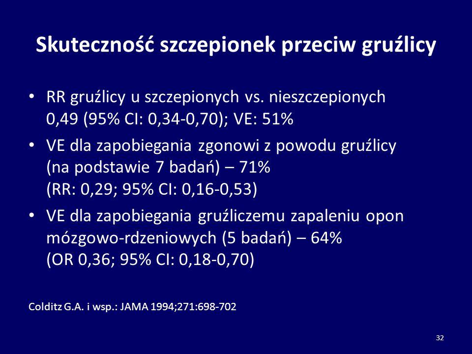 Skuteczność szczepionek przeciw gruźlicy RR gruźlicy u szczepionych vs. nieszczepionych 0,49 (95% CI: 0,34-0,70); VE: 51% VE dla zapobiegania zgonowi