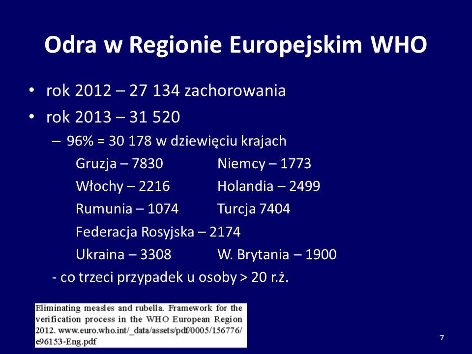 Odra w Regionie Europejskim WHO rok 2012 – 27 134 zachorowania rok 2013 – 31 520 – 96% = 30 178 w dziewięciu krajach Gruzja – 7830Niemcy – 1773 Włochy