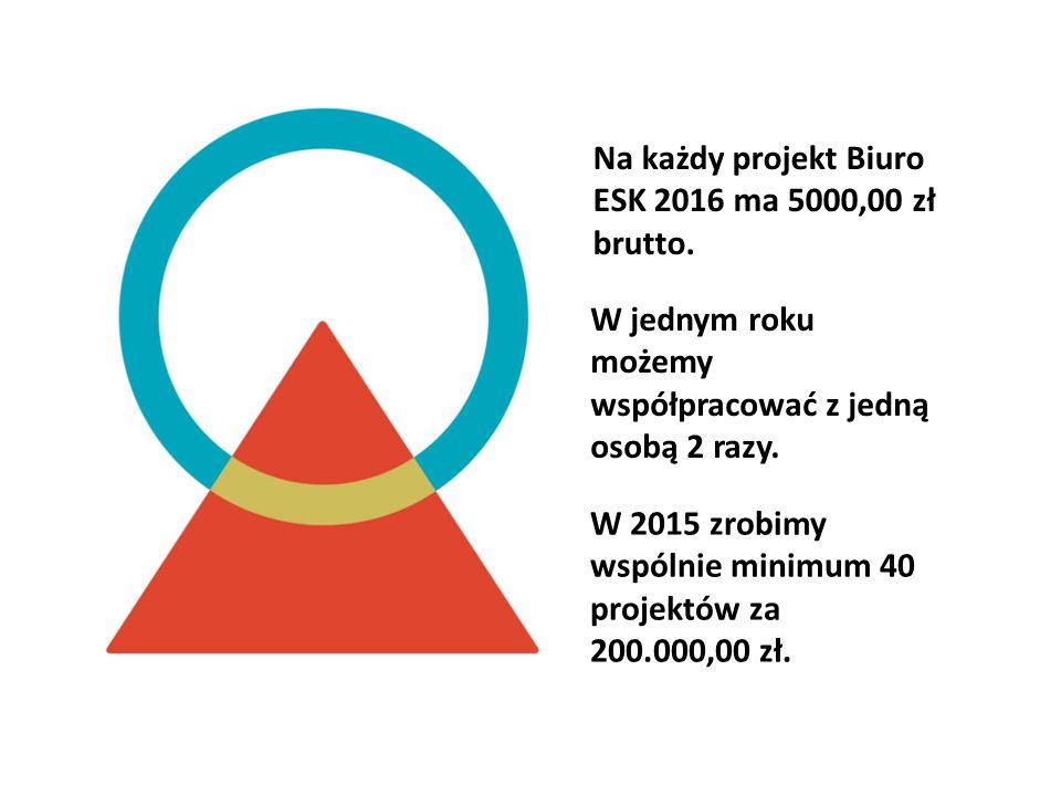 Na każdy projekt Biuro ESK 2016 ma 5000,00 zł brutto. W jednym roku możemy współpracować z jedną osobą 2 razy. W 2015 zrobimy wspólnie minimum 40 proj