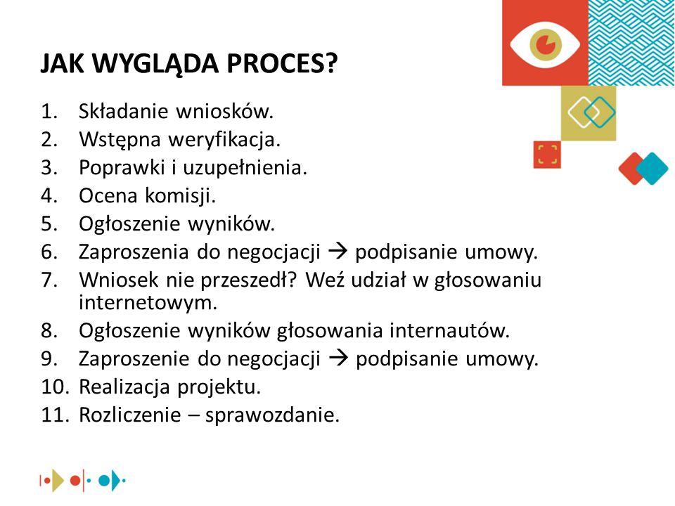 JAK WYGLĄDA PROCES.1.Składanie wniosków. 2.Wstępna weryfikacja.