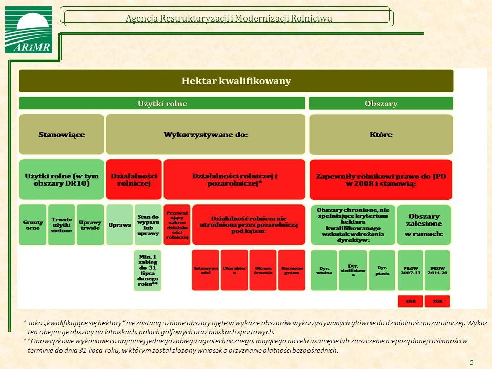 """Agencja Restrukturyzacji i Modernizacji Rolnictwa 5 * Jako """"kwalifikujące się hektary"""" nie zostaną uznane obszary ujęte w wykazie obszarów wykorzystyw"""