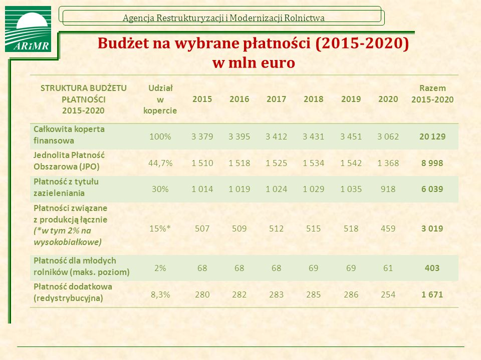 Agencja Restrukturyzacji i Modernizacji Rolnictwa Budżet na wybrane płatności (2015-2020) w mln euro STRUKTURA BUDŻETU PŁATNOŚCI 2015-2020 Udział w kopercie 201520162017201820192020 Razem 2015-2020 Całkowita koperta finansowa 100%3 3793 3953 4123 4313 4513 06220 129 Jednolita Płatność Obszarowa (JPO) 44,7%1 5101 5181 5251 5341 5421 3688 998 Płatność z tytułu zazieleniania 30%1 0141 0191 0241 0291 0359186 039 Płatności związane z produkcją łącznie (*w tym 2% na wysokobiałkowe) 15%*5075095125155184593 019 Płatność dla młodych rolników (maks.