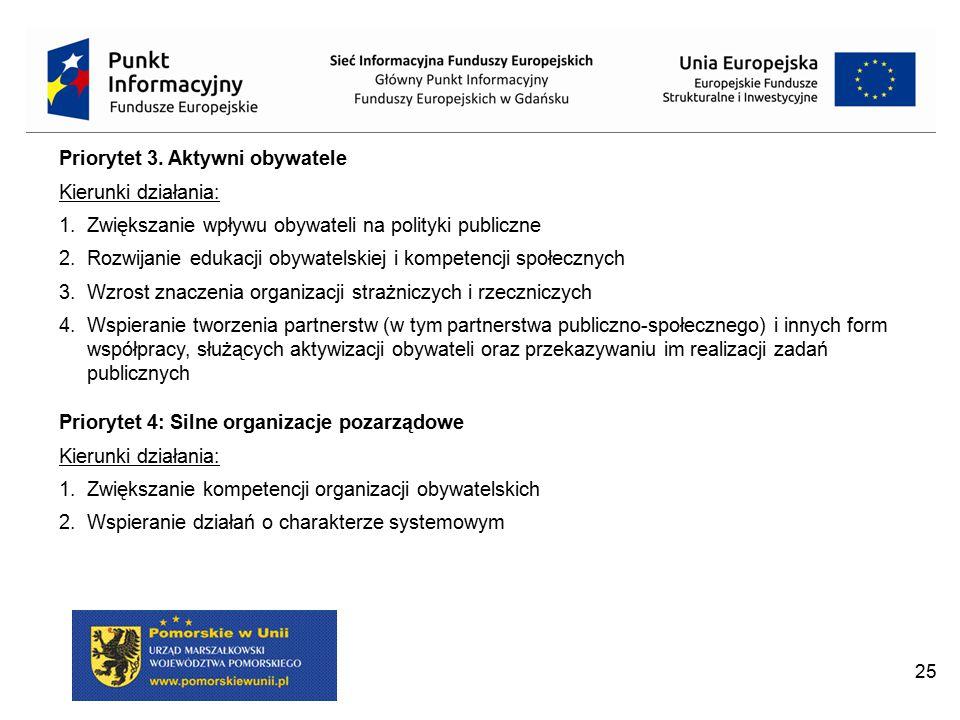 25 Priorytet 3. Aktywni obywatele Kierunki działania: 1.Zwiększanie wpływu obywateli na polityki publiczne 2.Rozwijanie edukacji obywatelskiej i kompe