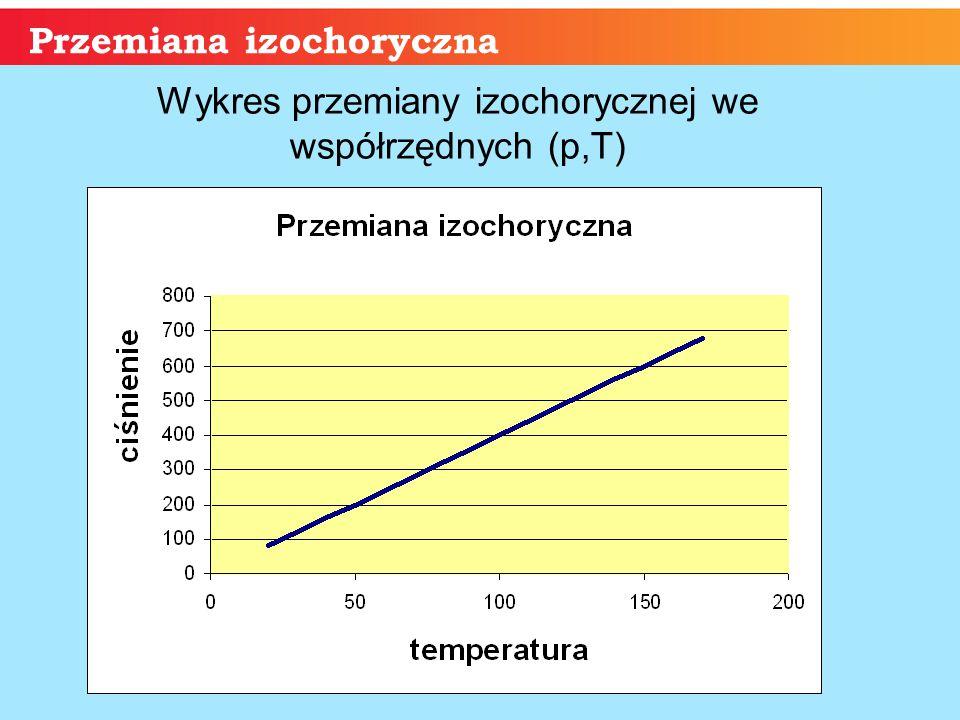 Przemiana izochoryczna Wykres przemiany izochorycznej we współrzędnych (p,T)