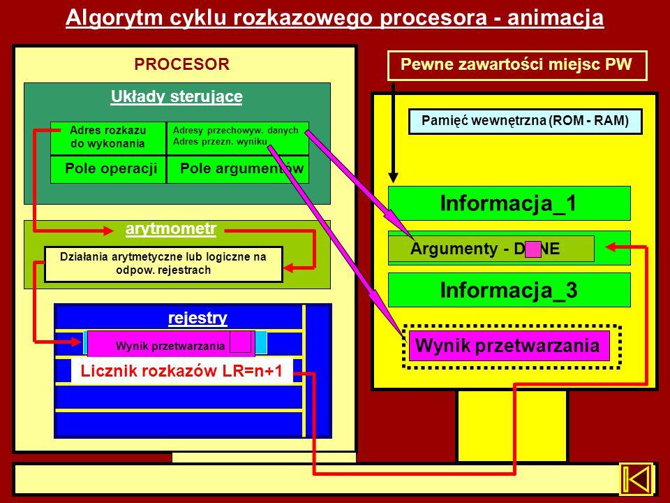 Algorytm cyklu rozkazowego procesora - animacja Pamięć wewnętrzna (ROM - RAM) PROCESOR Układy sterujące arytmometr rejestry Licznik rozkazów LR=n Info
