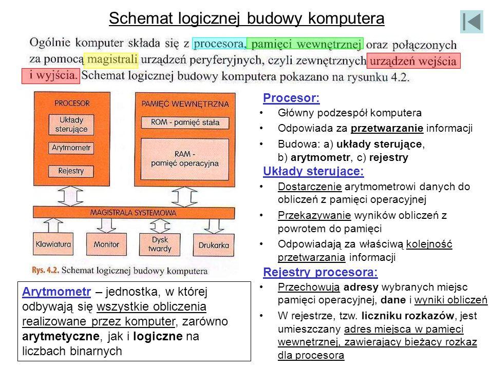 Schemat logicznej budowy komputera Główny podzespół komputera Odpowiada za przetwarzanie informacji Budowa: a) układy sterujące, b) arytmometr, c) rej