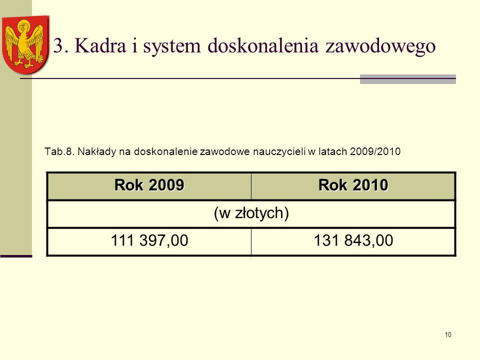 10 3. Kadra i system doskonalenia zawodowego Tab.8.