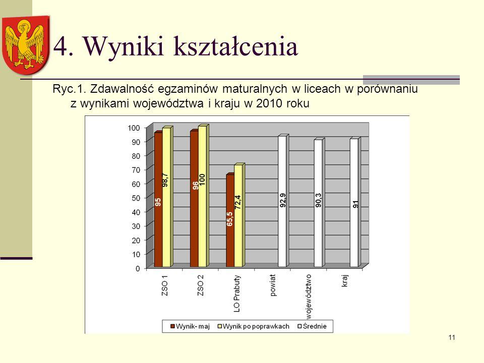 11 4. Wyniki kształcenia Ryc.1.