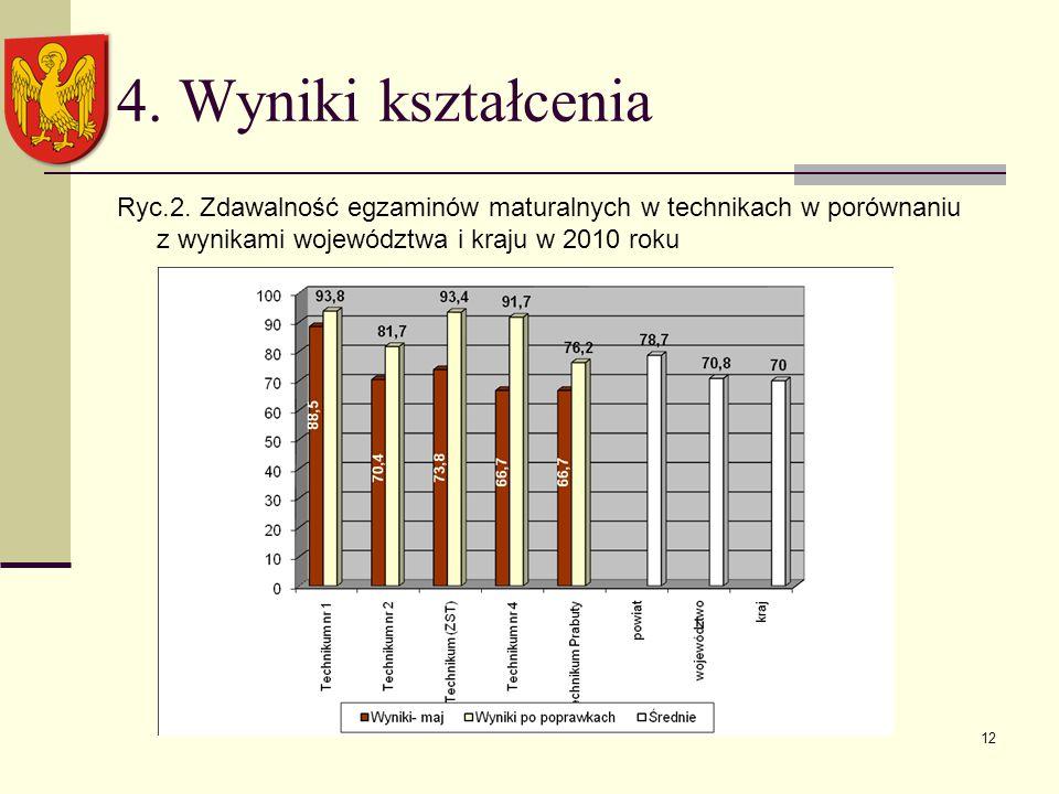 12 4. Wyniki kształcenia Ryc.2.