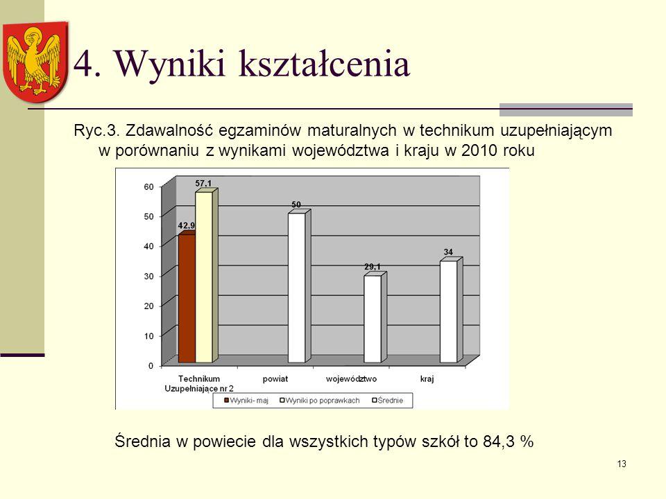 13 4. Wyniki kształcenia Ryc.3.