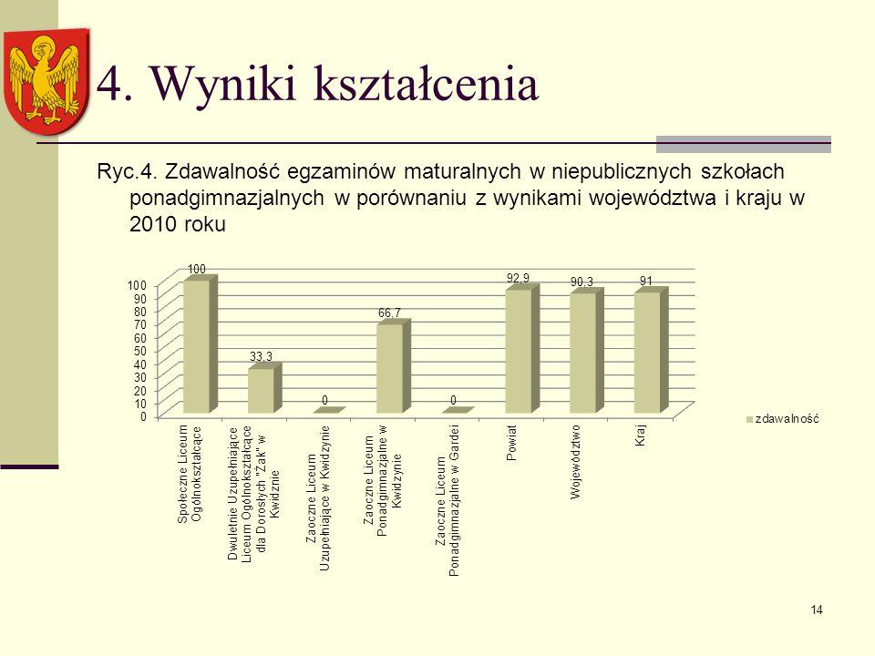 4. Wyniki kształcenia Ryc.4.