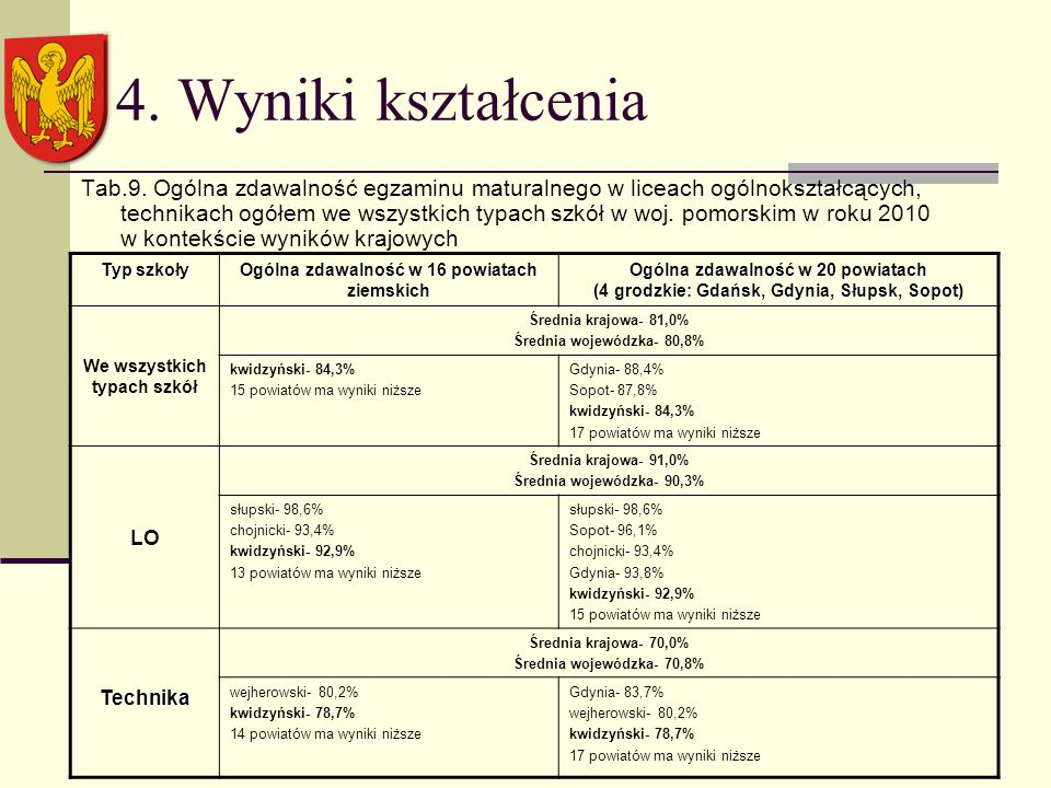 4. Wyniki kształcenia Tab.9.
