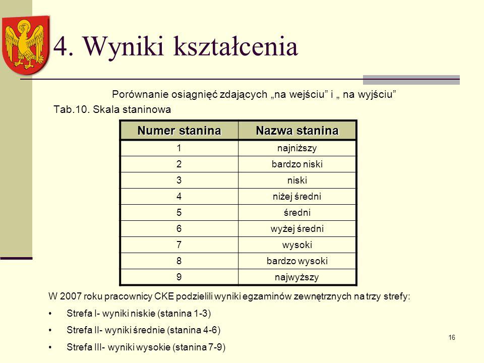 """16 4. Wyniki kształcenia Porównanie osiągnięć zdających """"na wejściu i """" na wyjściu Tab.10."""