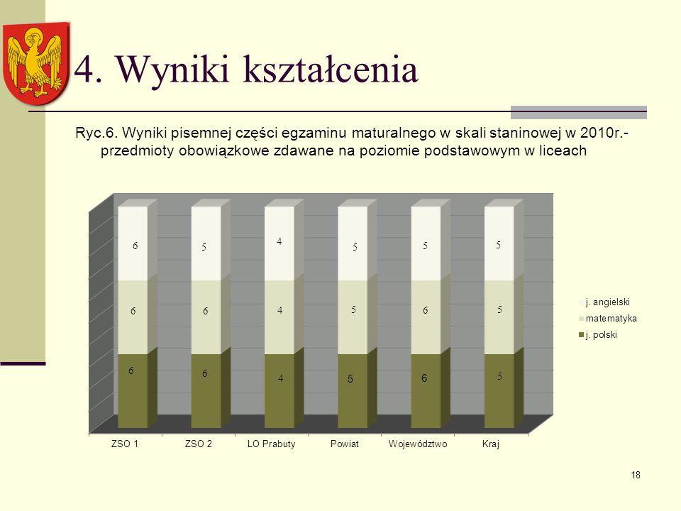 18 4. Wyniki kształcenia Ryc.6.