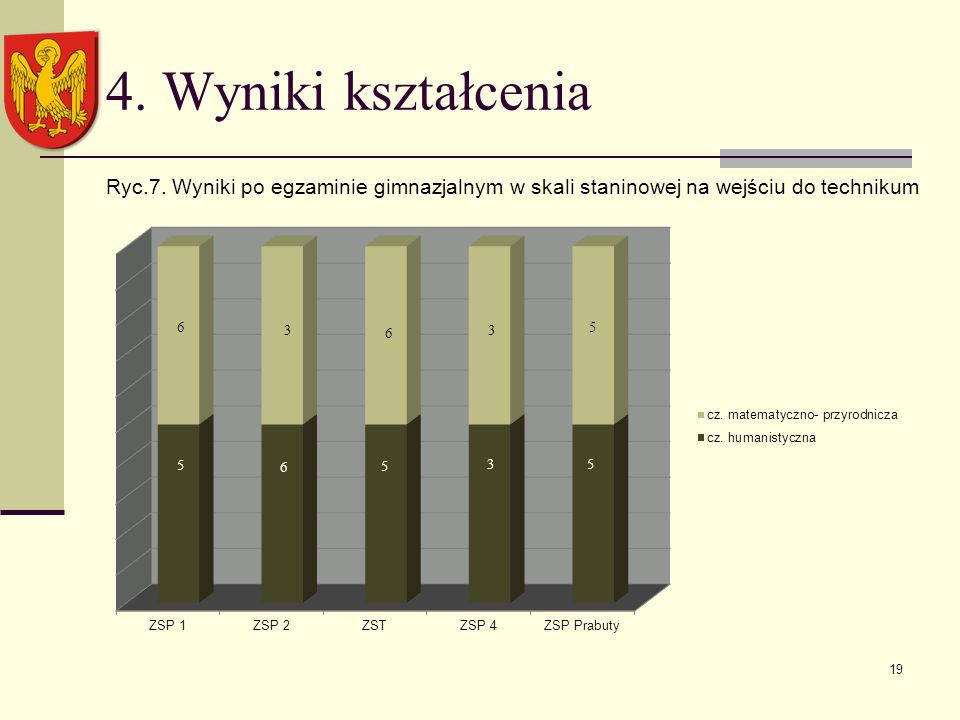 4. Wyniki kształcenia Ryc.7.