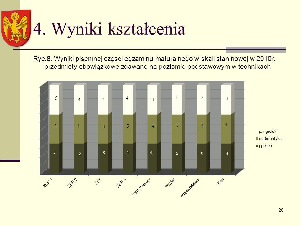 4. Wyniki kształcenia Ryc.8.