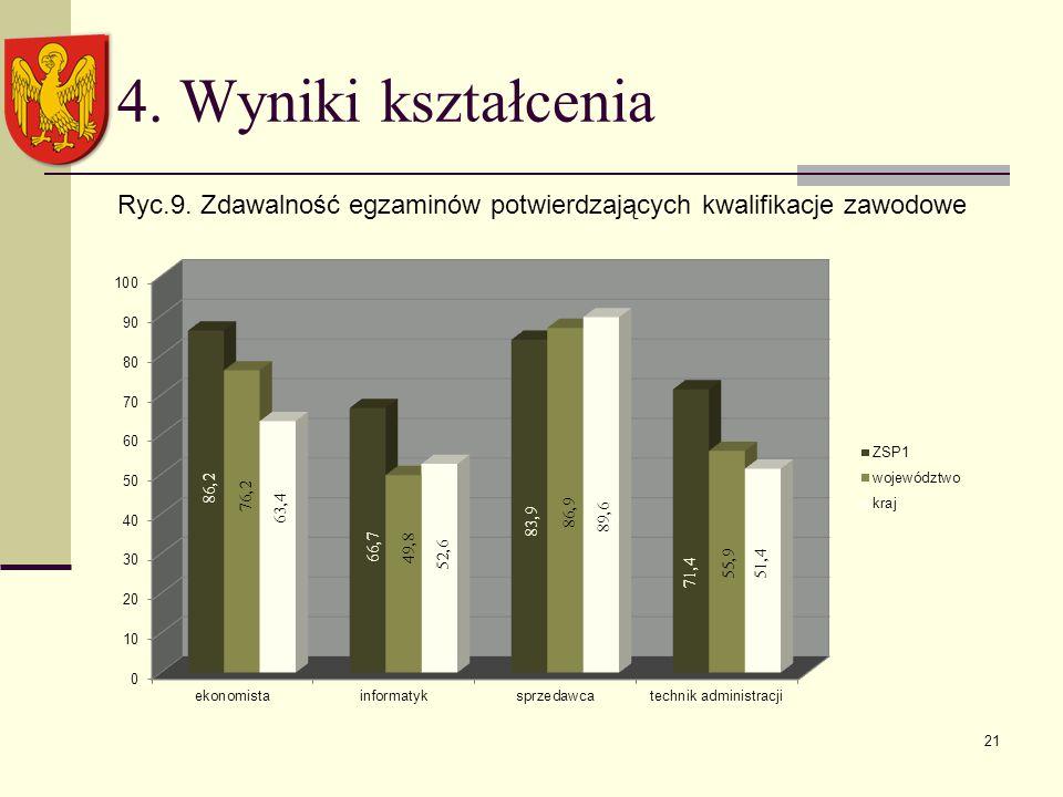 21 4. Wyniki kształcenia Ryc.9. Zdawalność egzaminów potwierdzających kwalifikacje zawodowe