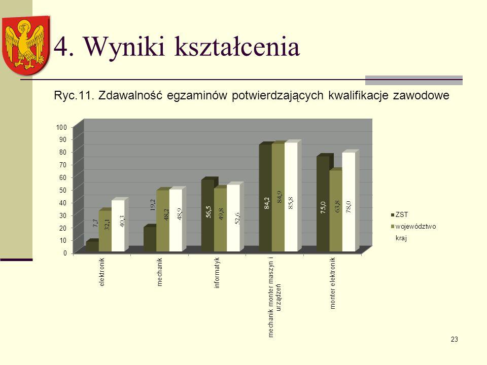 4. Wyniki kształcenia Ryc.11. Zdawalność egzaminów potwierdzających kwalifikacje zawodowe 23