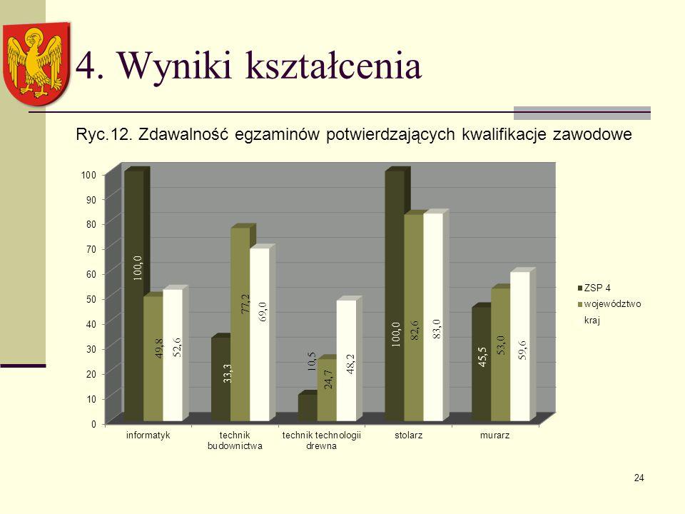 4. Wyniki kształcenia Ryc.12. Zdawalność egzaminów potwierdzających kwalifikacje zawodowe 24