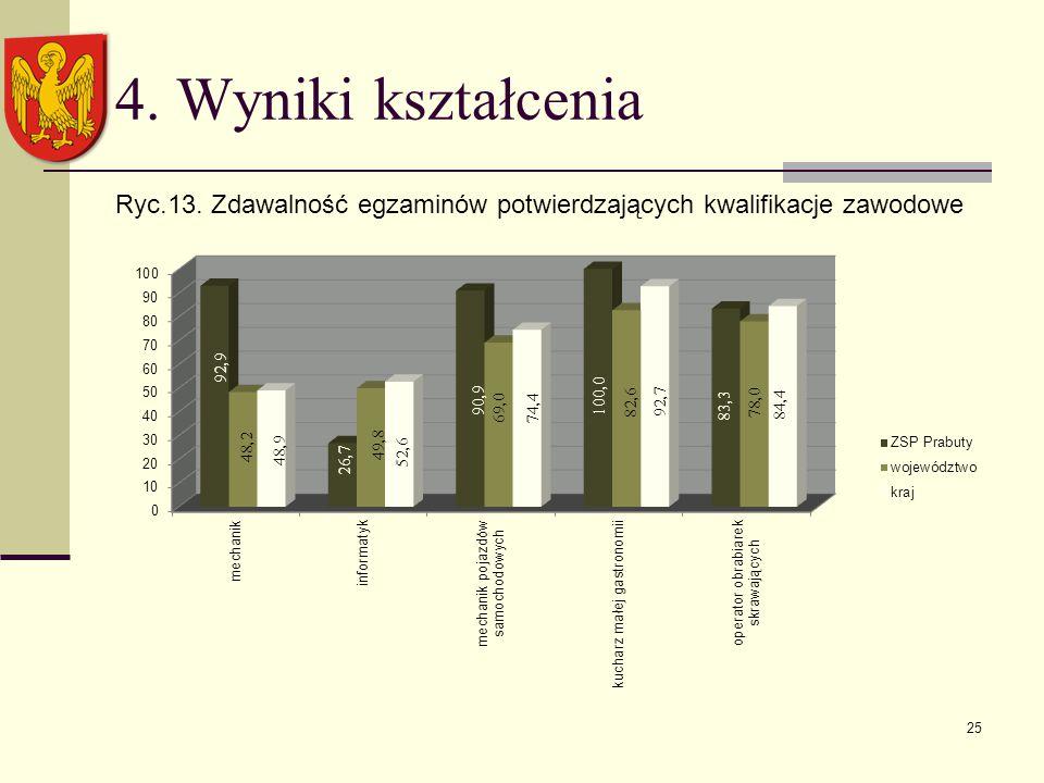 4. Wyniki kształcenia Ryc.13. Zdawalność egzaminów potwierdzających kwalifikacje zawodowe 25