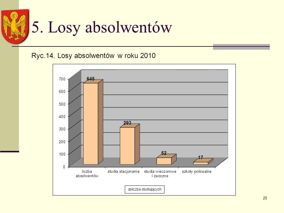 26 5. Losy absolwentów Ryc.14. Losy absolwentów w roku 2010