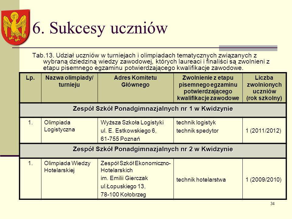 34 6. Sukcesy uczniów Tab.13.