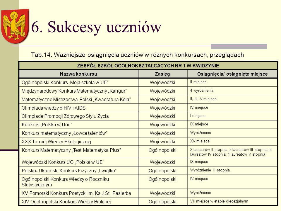 6. Sukcesy uczniów Tab.14.