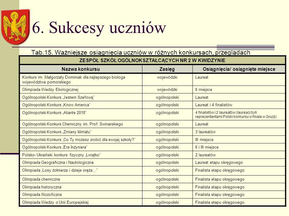 6. Sukcesy uczniów Tab.15.