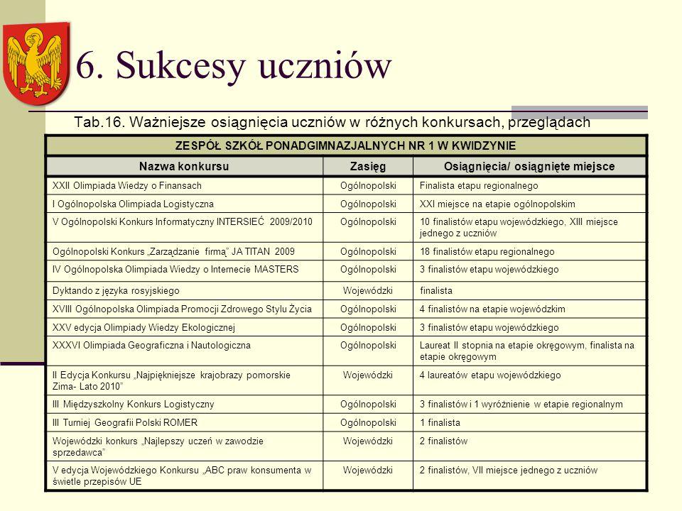 6. Sukcesy uczniów Tab.16.