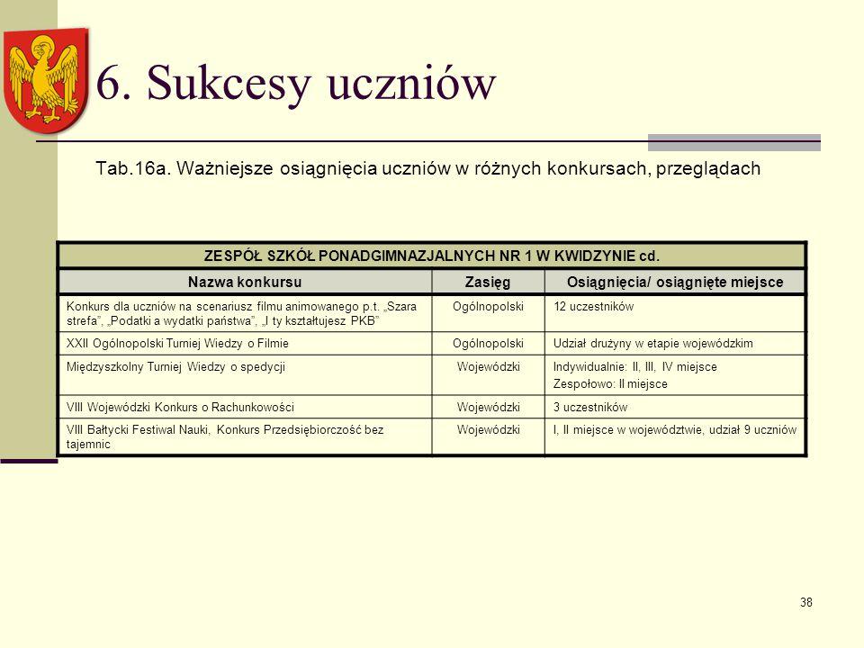38 6. Sukcesy uczniów Tab.16a.