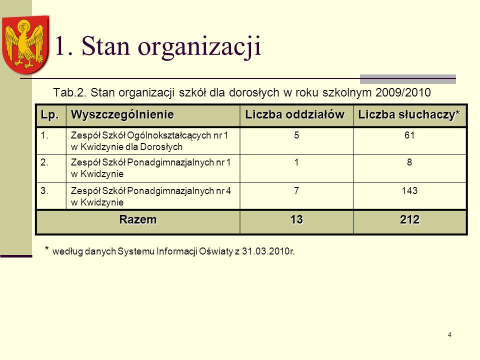 4 1. Stan organizacji Tab.2.