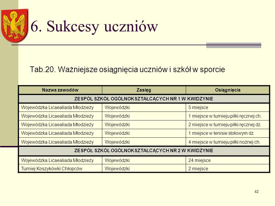 42 6. Sukcesy uczniów Tab.20.