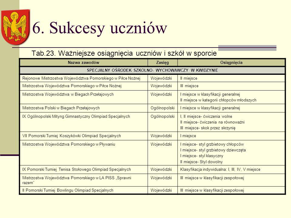 6. Sukcesy uczniów Tab.23.