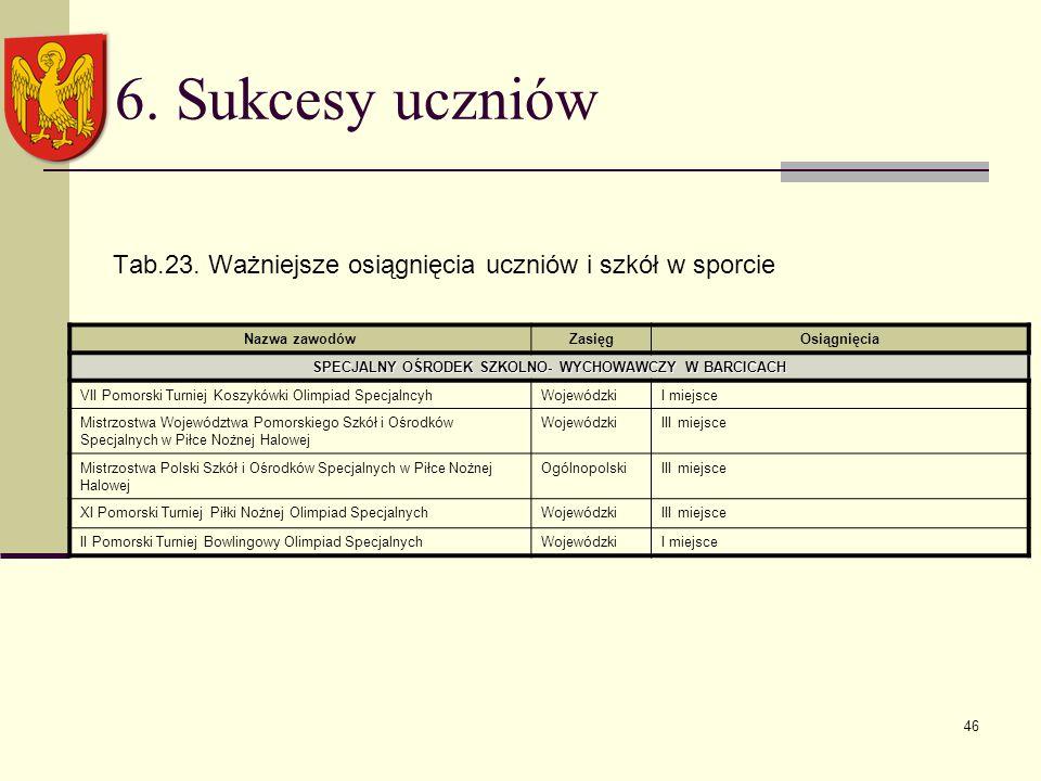 46 6. Sukcesy uczniów Tab.23.