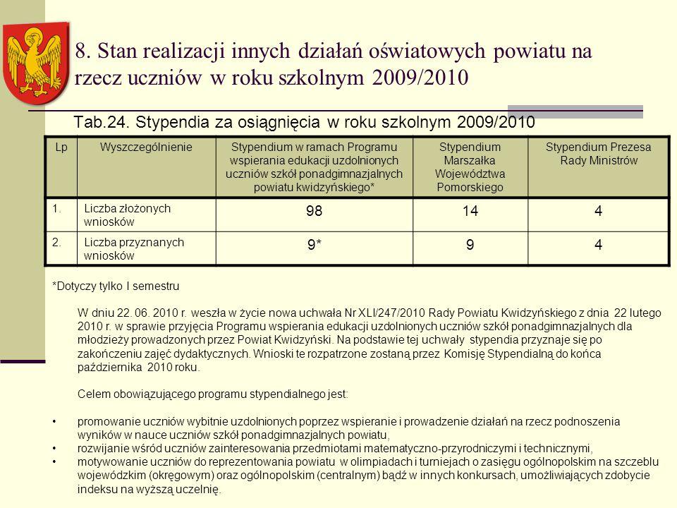 8. Stan realizacji innych działań oświatowych powiatu na rzecz uczniów w roku szkolnym 2009/2010 Tab.24. Stypendia za osiągnięcia w roku szkolnym 2009