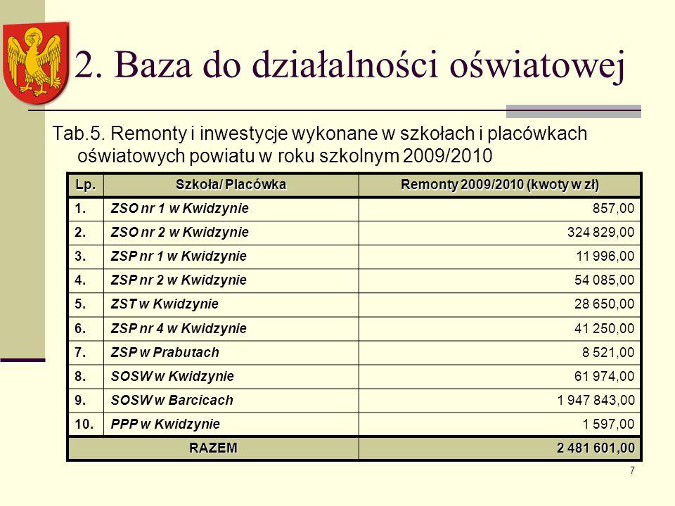 7 2. Baza do działalności oświatowej Tab.5.