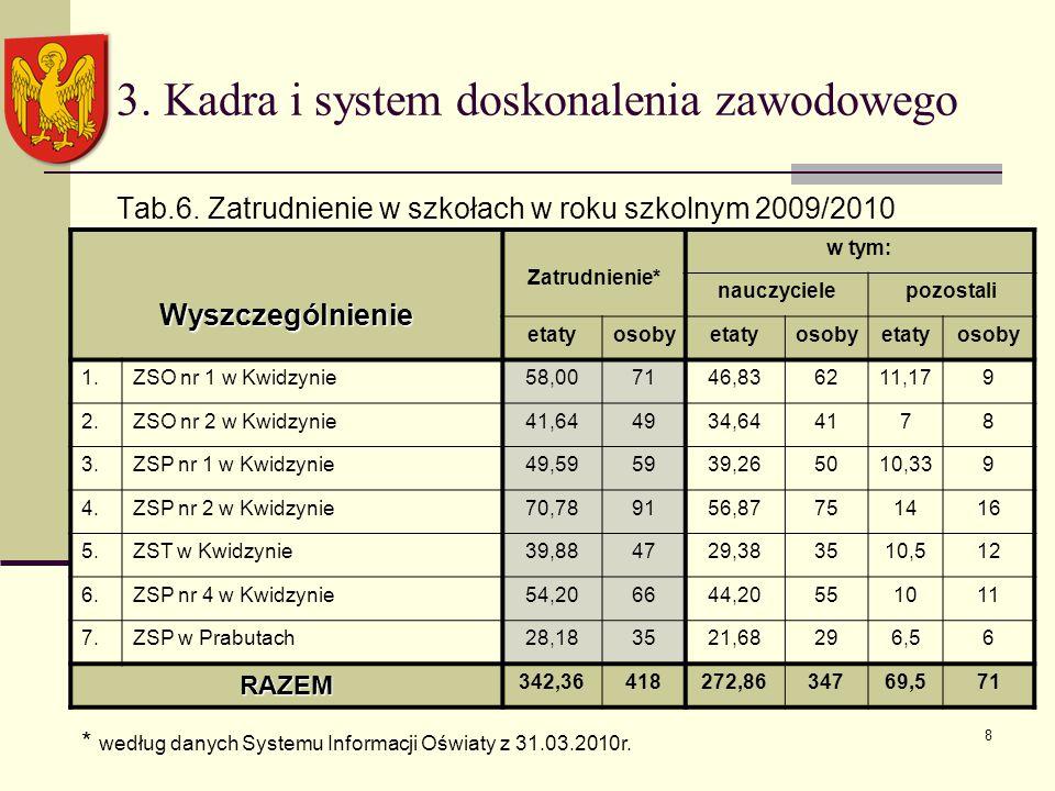 8 3. Kadra i system doskonalenia zawodowego Tab.6.