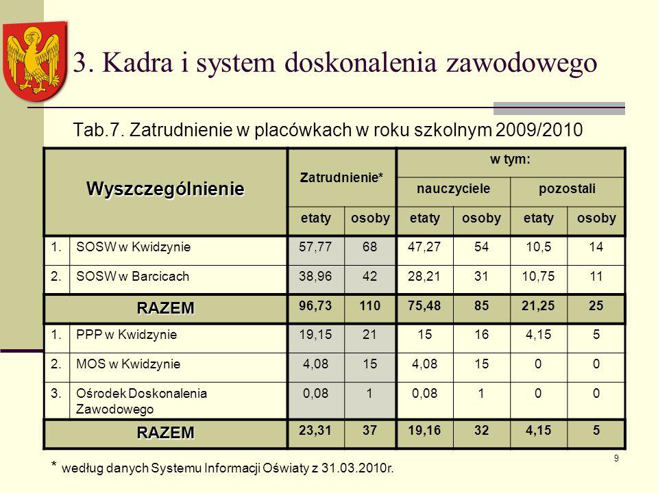 9 3. Kadra i system doskonalenia zawodowego Tab.7.