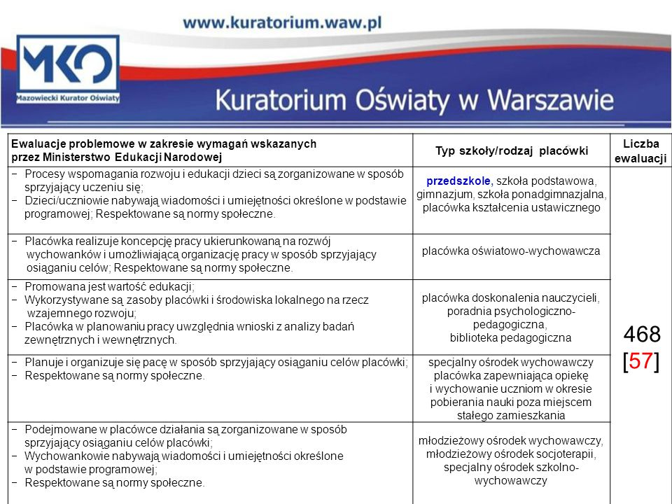Ewaluacje problemowe w zakresie wymagań wskazanych przez Ministerstwo Edukacji Narodowej Typ szkoły/rodzaj placówki Liczba ewaluacji  Procesy wspomag